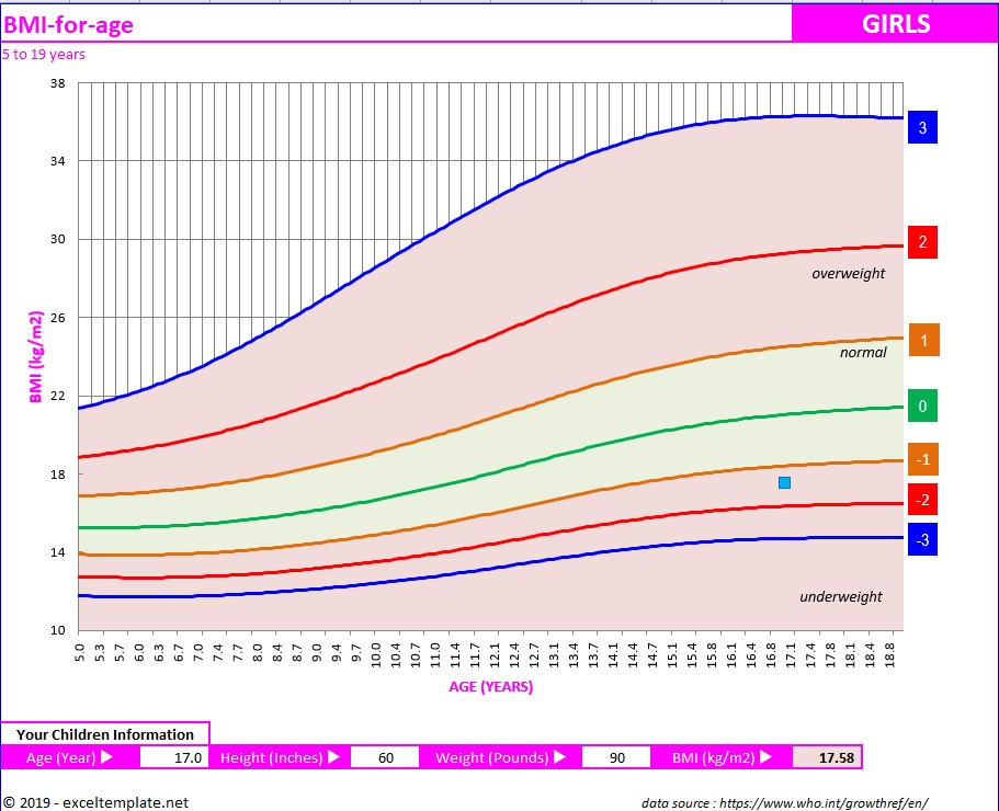 BMI Chart for Teens and Children