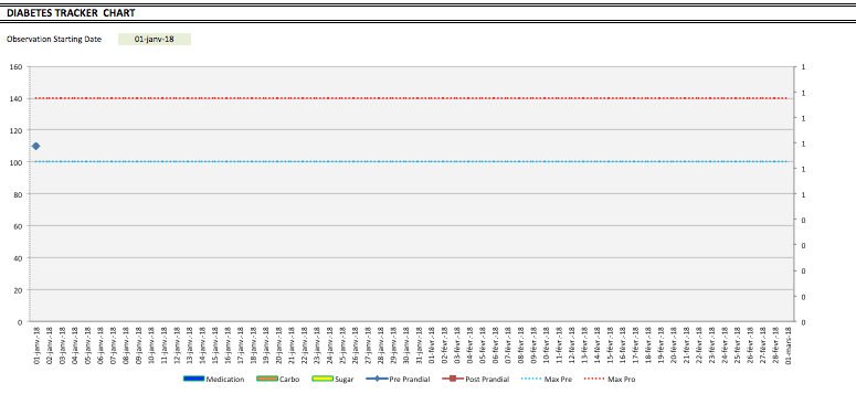 Blood Sugar Level Tracker