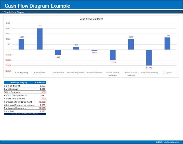 Cash Flow Diagram Generator Chart Example