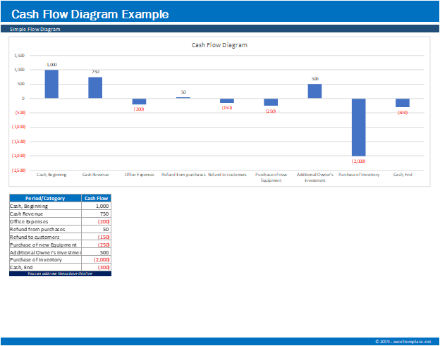 Cash Flow Diagram Generator Comparison Chart