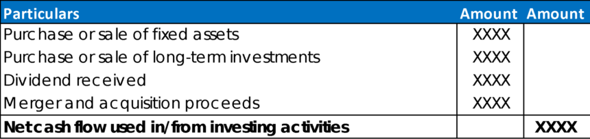 Cash Flow Projection Example Investing Activities