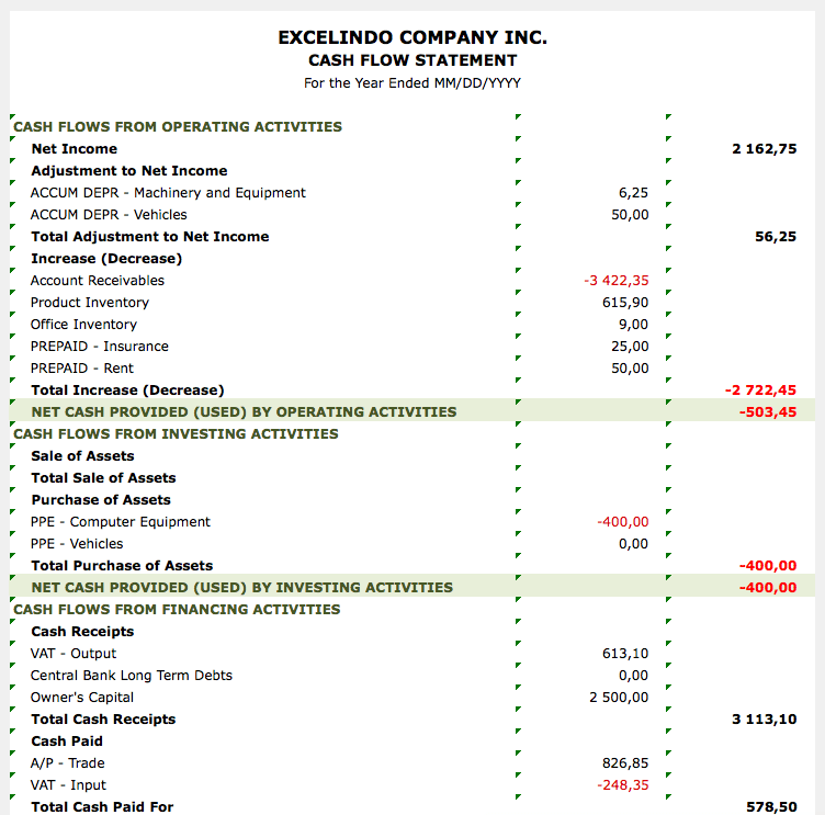 Cash Flow Report Template indirect green report