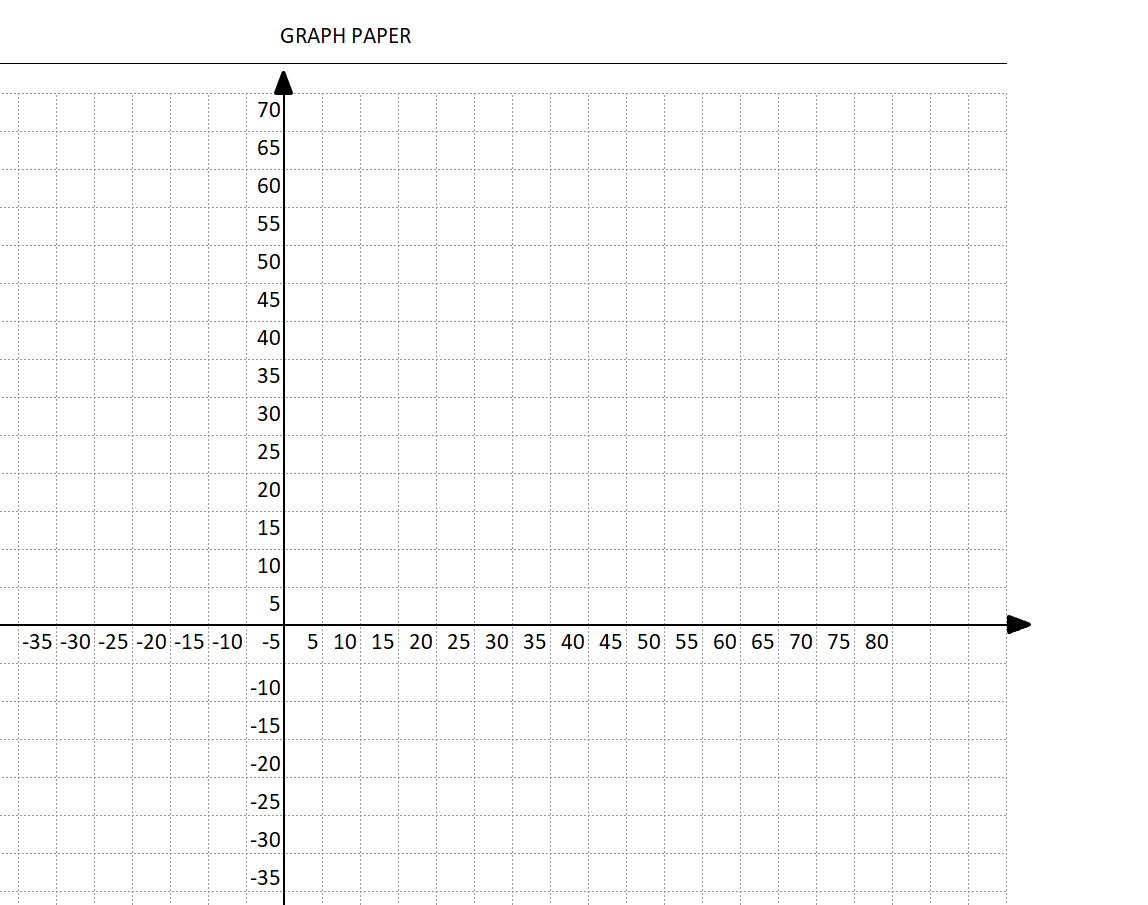 Coordinate Graph Paper Template with Axis and Labels Increments