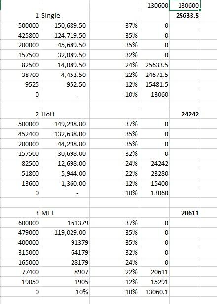 Coronavirus Stimulus Calculator Qualifying Tax Liability