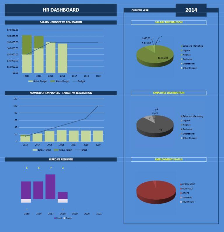 Employee Database overview