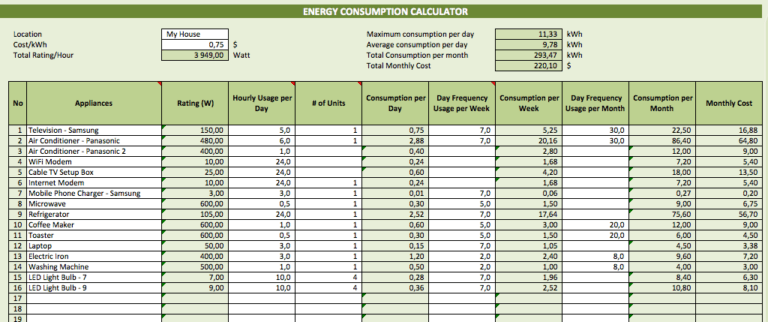 Energy Consumption Calculator calculations