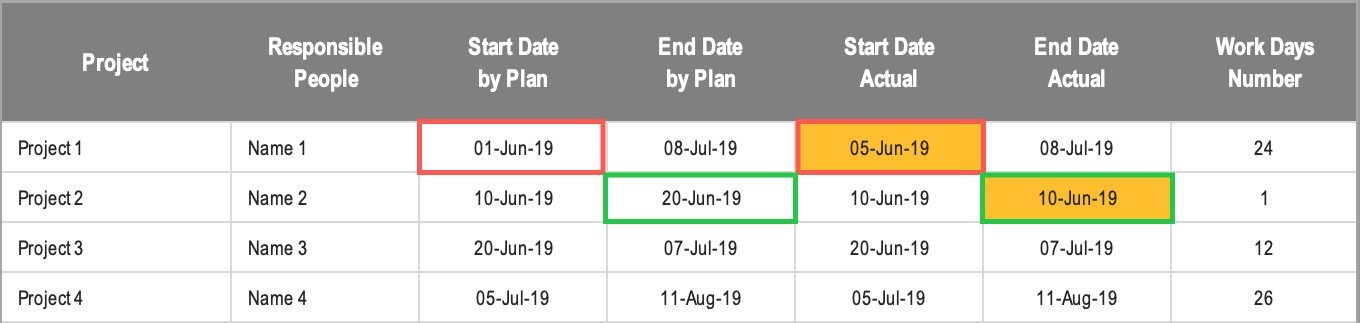 Excel Gantt Chart Conditional Formatting Breakdown Section