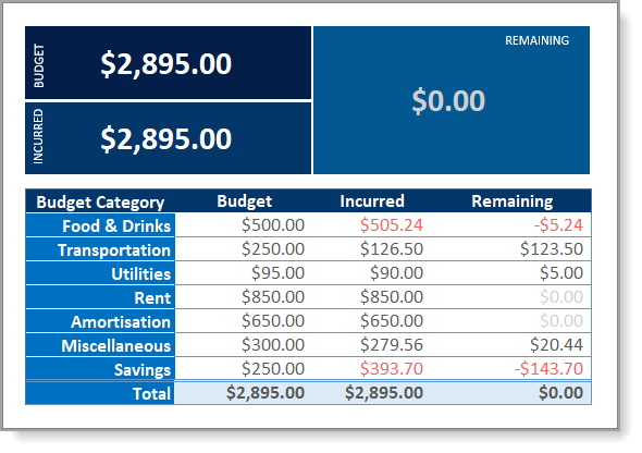 Expense Tracker Final Budget Snapshot