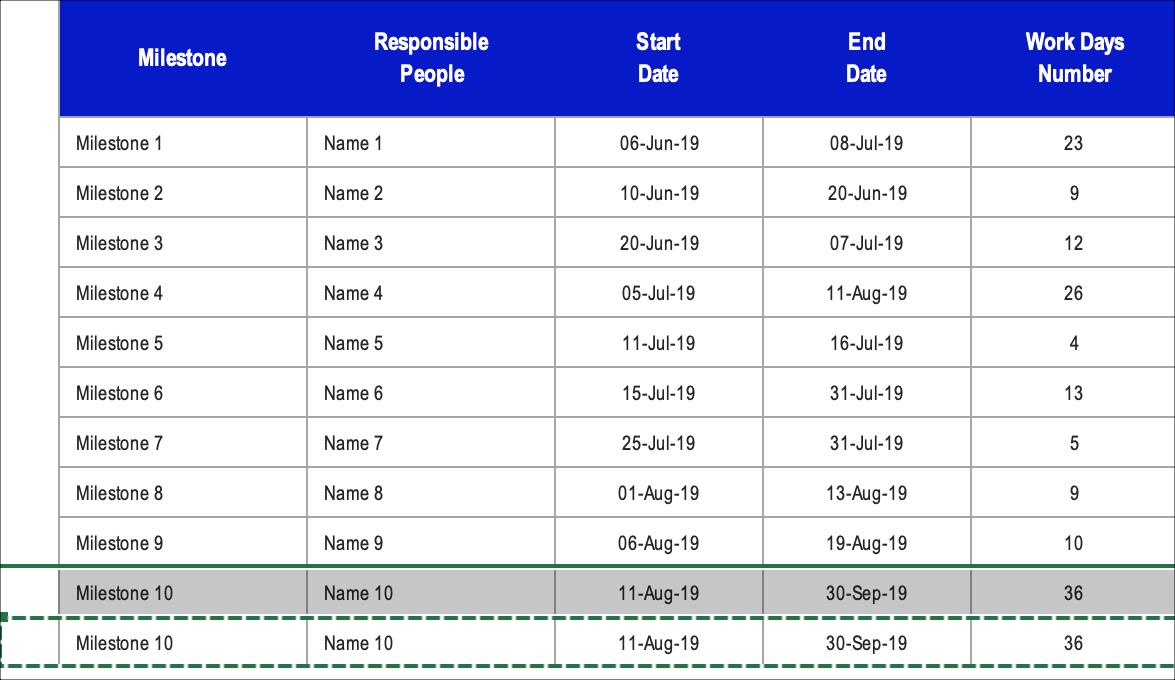 Gantt Chart Milestones Adding Rows