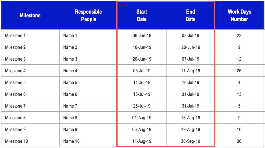 Gantt Chart Milestones Start End Dates