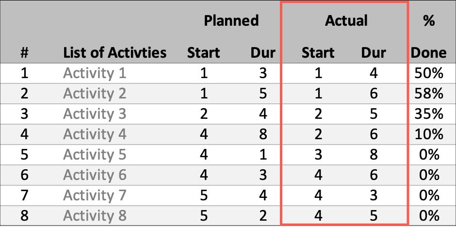Gantt Schedule Planner Actual