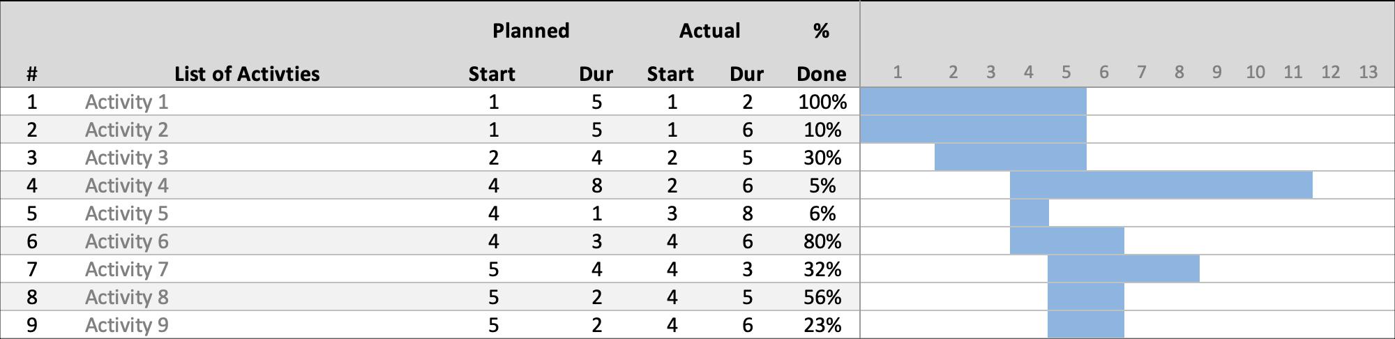 Gantt Schedule Planner Chart View