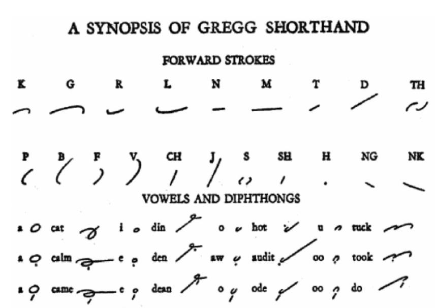 Gregg Ruled Paper Alphabet