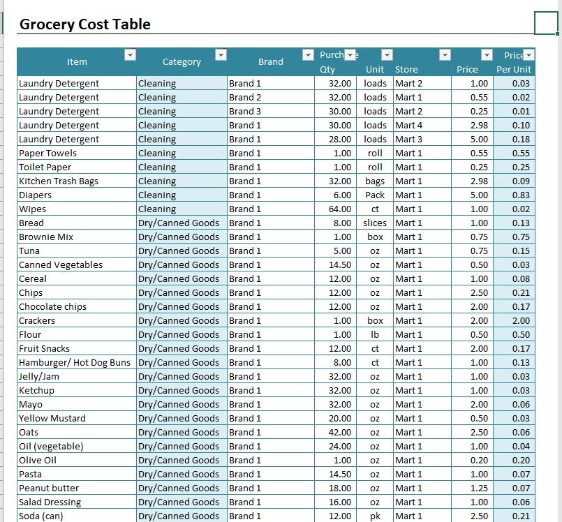 Grocery List Cost Estimator Table