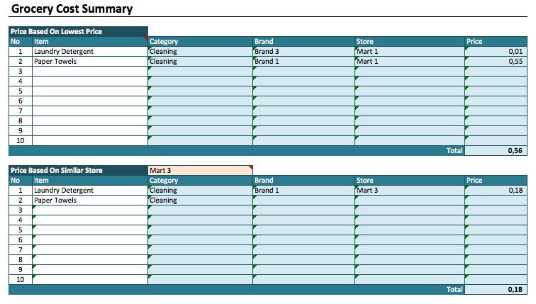 Grocery List Cost Estimator summary