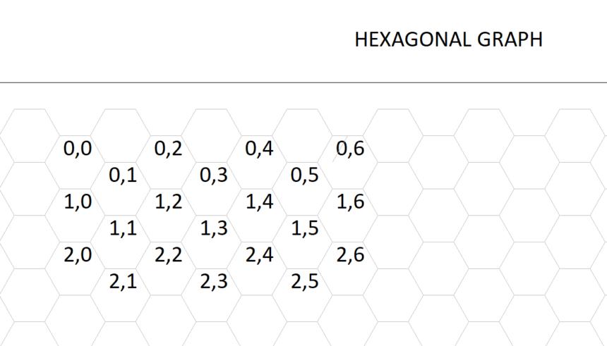 Hexagonal Graph Template Coordinate