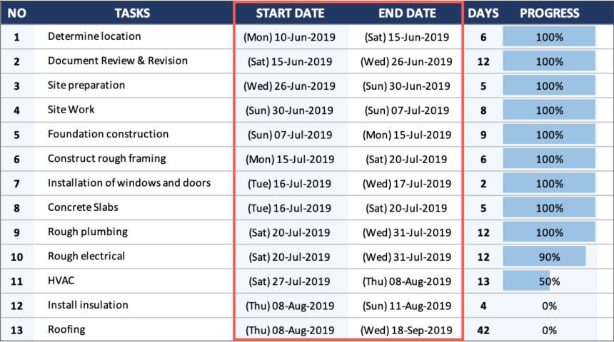 House Construction Gantt Chart End Date