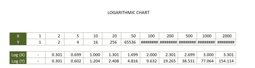 Logarithmic Graph Paper Template Chart
