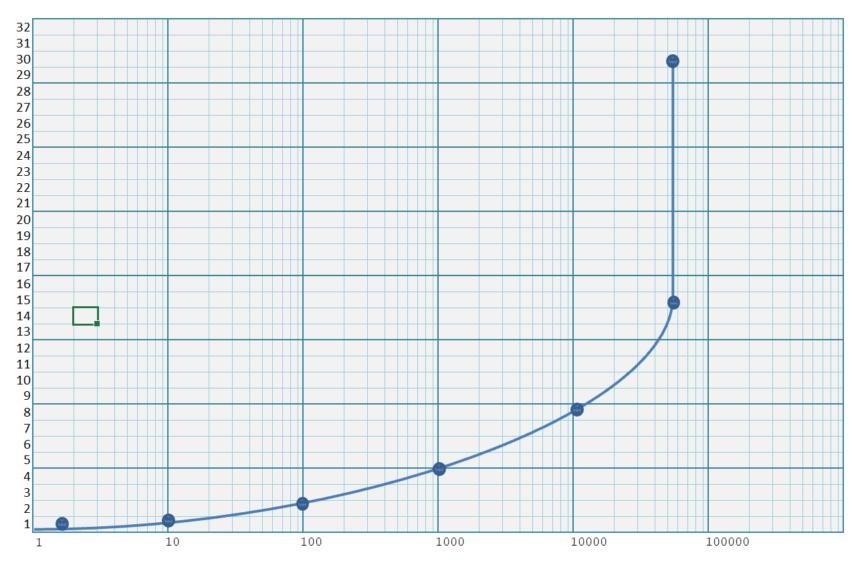 Logarithmic Graph Paper Template Plot