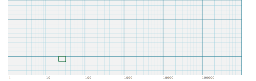 Logarithmic Graph Paper Template Semi-Logarithmic