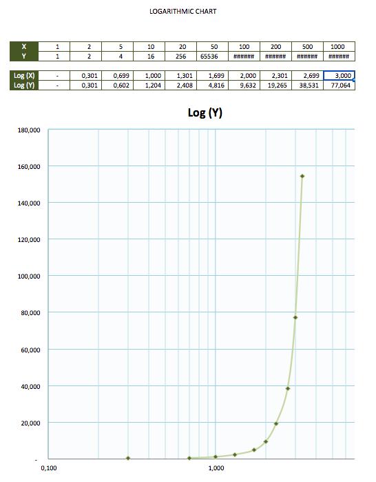 Logarithmic Graph Chart Paper Template