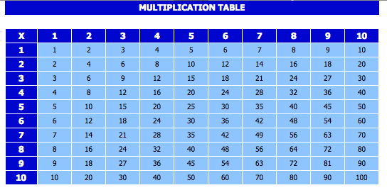 Multiplication Chart 1 to 100 10x10