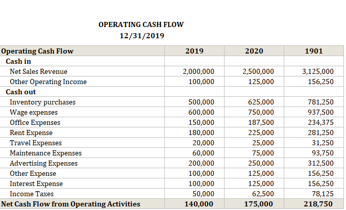 Operating Cash Flow Calculator Change Year