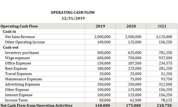 Operating Cash Flow Calculator Completed