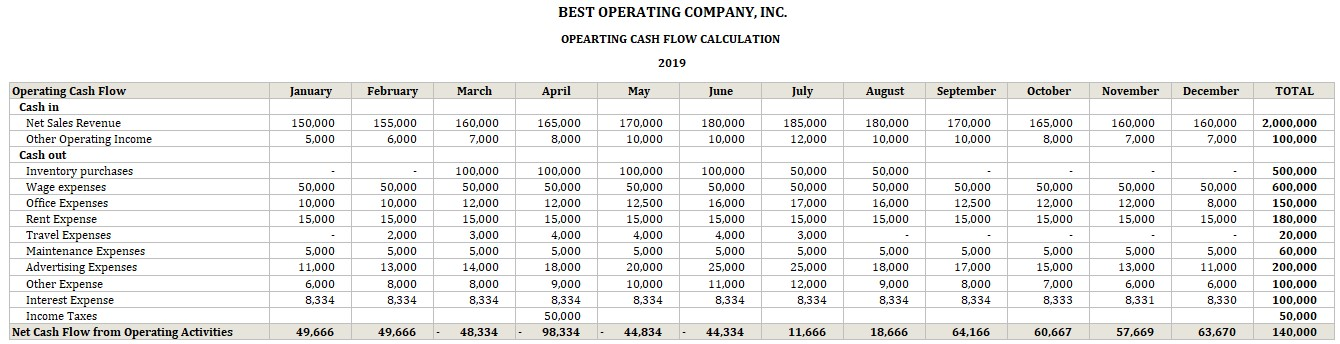Operating Cash Flow Calculator Monthly Tracking Example