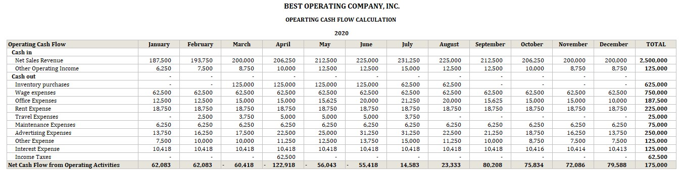 Operating Cash Flow Calculator Projected Monthly Example