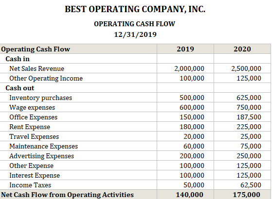 Operating Cash Flow Calculator Yearly Example
