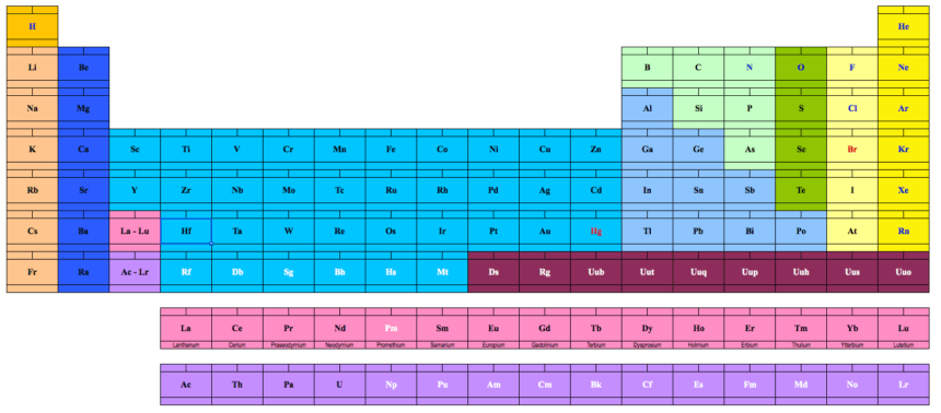 Periodic Table of Elements Printable blank