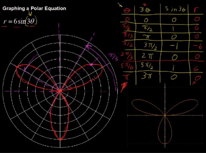 Polar Graph Template Equation