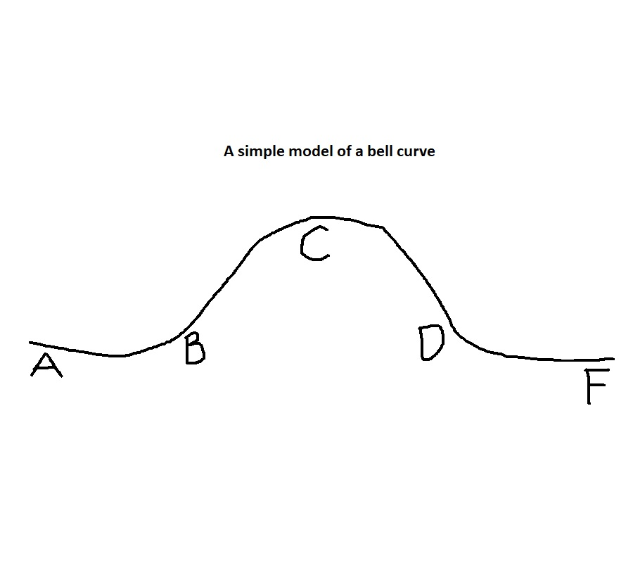 Printable Gradebook Simple Bell Curve