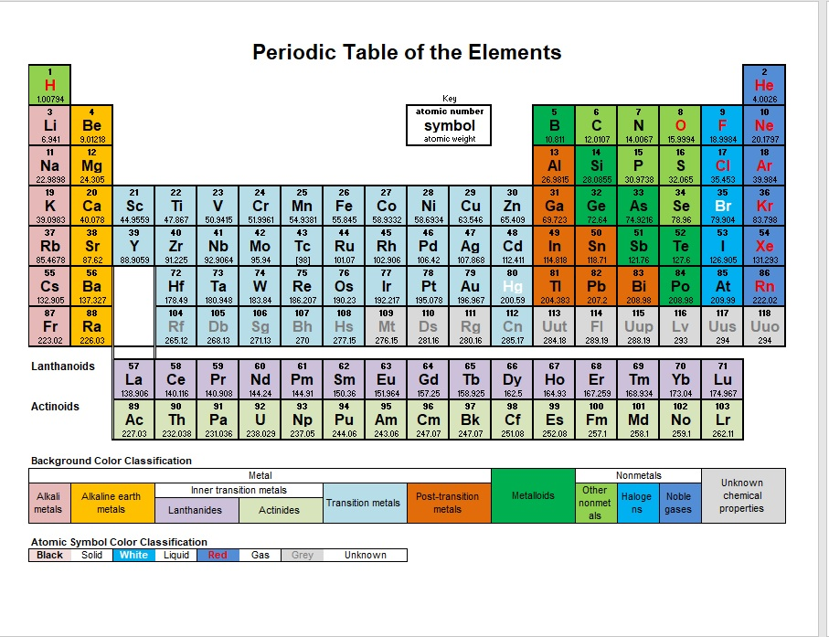 Printable Periodic Table Model 2 Elements