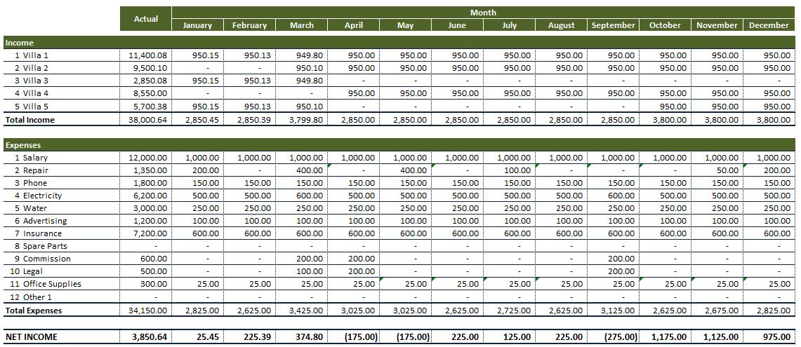 Rental Property Expense Worksheet Summary Example