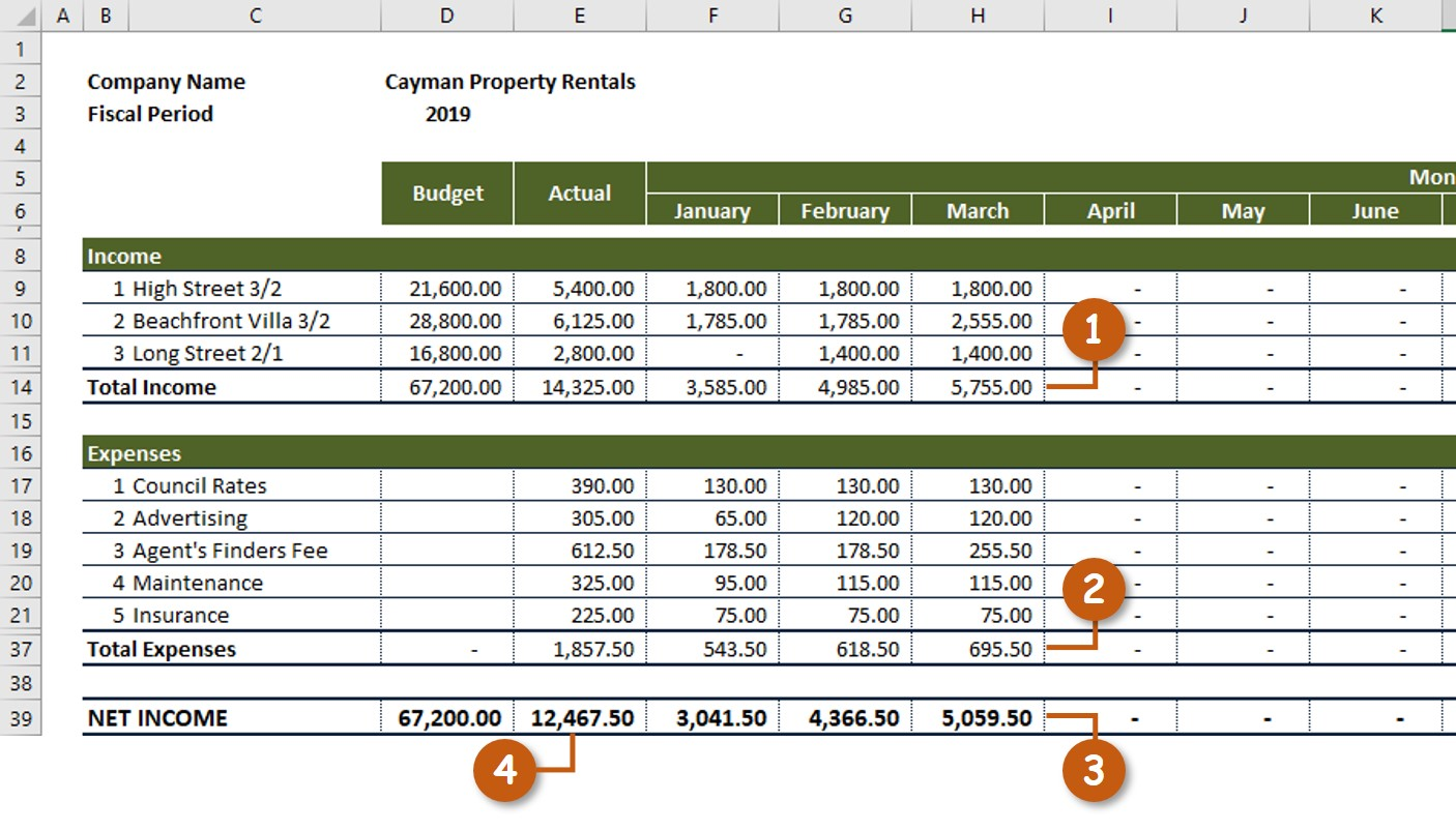 Rental Property Income Expenses Annual Summary