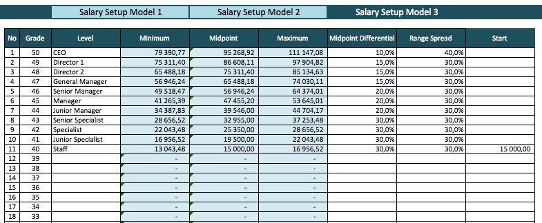 Salary Range Template midpoint difference