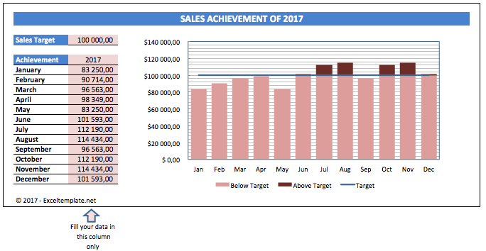 Sales Charts target line