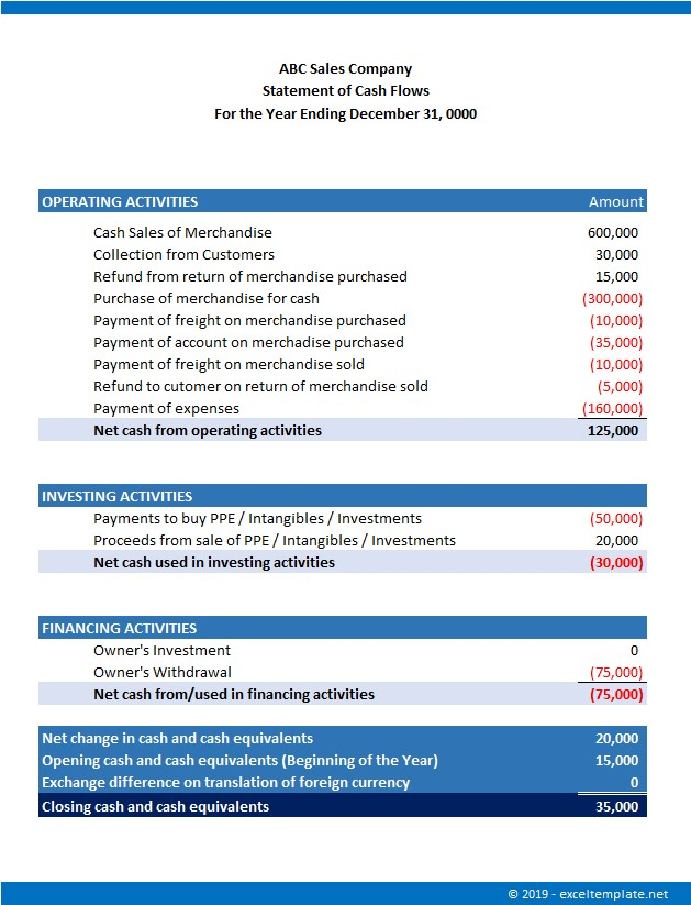 Simple Cash Flow Statement for Small Business Direct Example