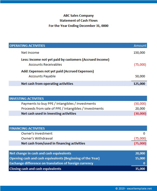 Simple Cash Flow Statement for Small Business Indirect Example