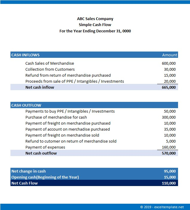 Simple Cash Flow Statement for Small Business Simple Example