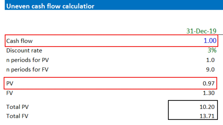 Uneven Cash Flow Calculator Present Value Example