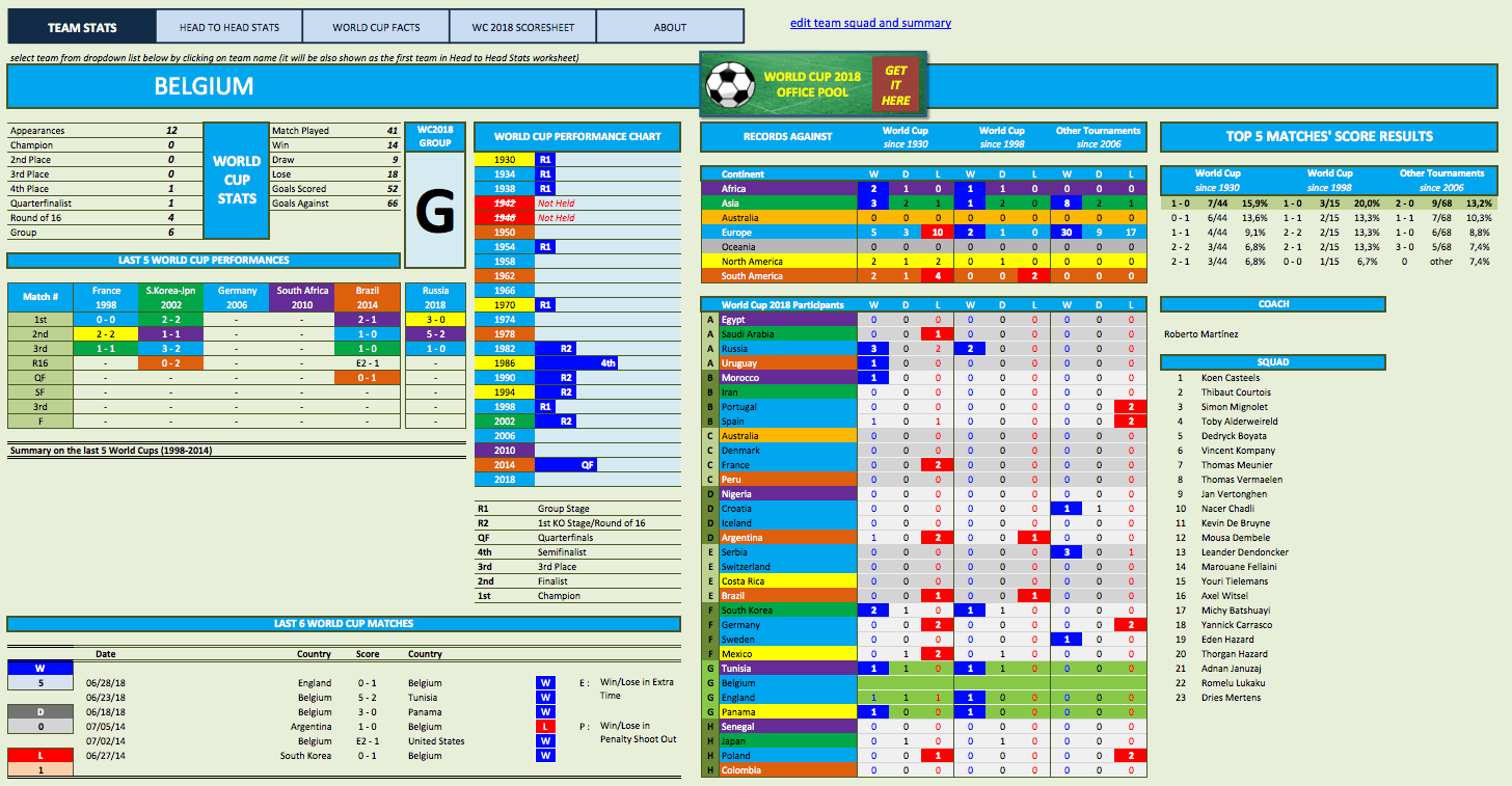 World Cup Match Stats Tracker and Head to Head Records