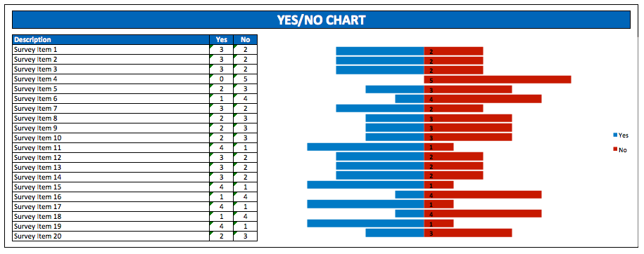 Yes No Survey Chart