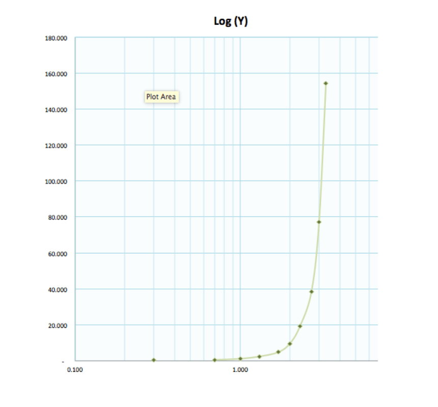 logarithmic graph example