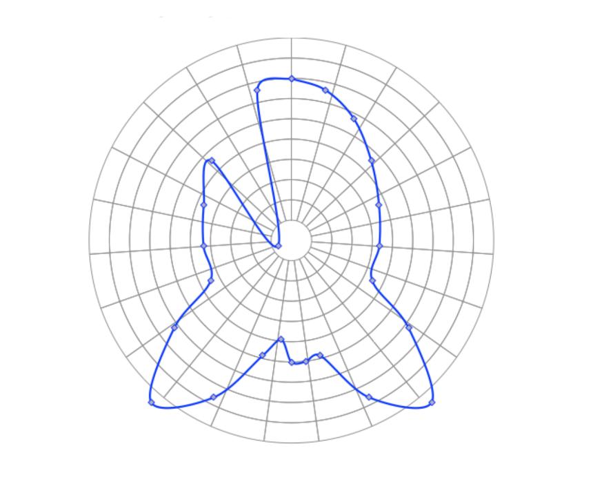 ploar graph example