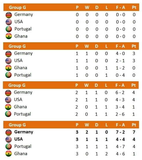 WC 2014 Group G Standing