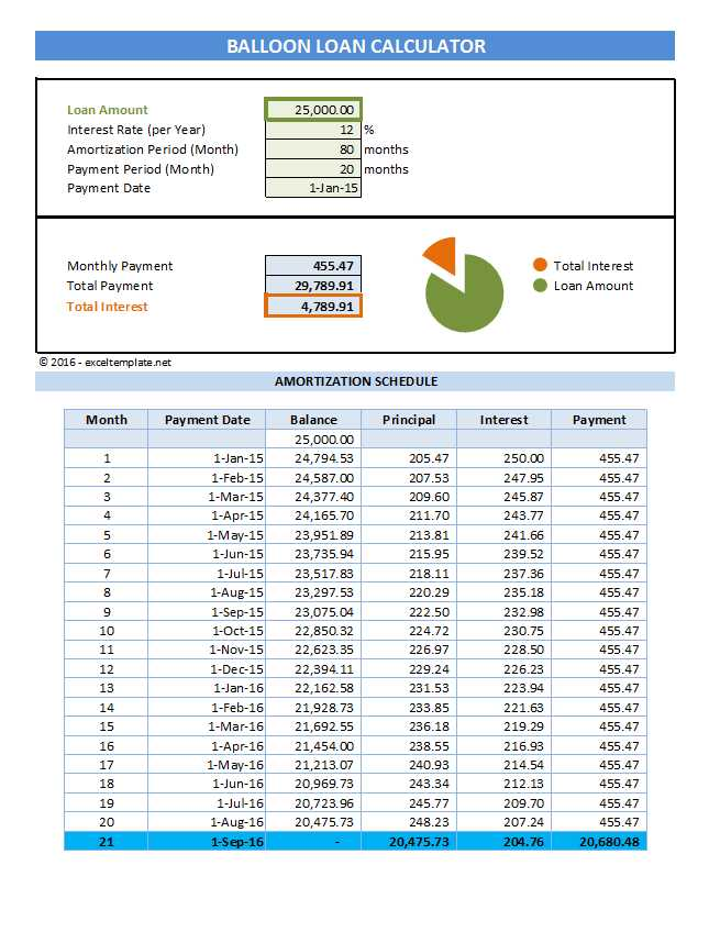 Amortization Schedule Spreadsheet Template from spreadsheetpage.com