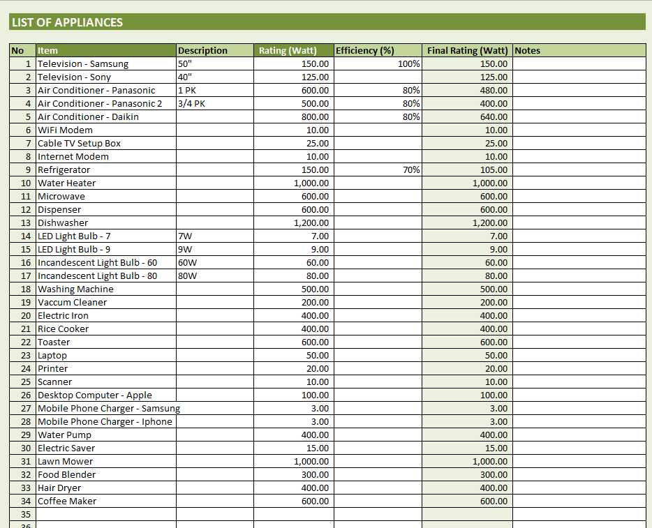 Electricy Consumption Calculator Template Excel - List of Appliances